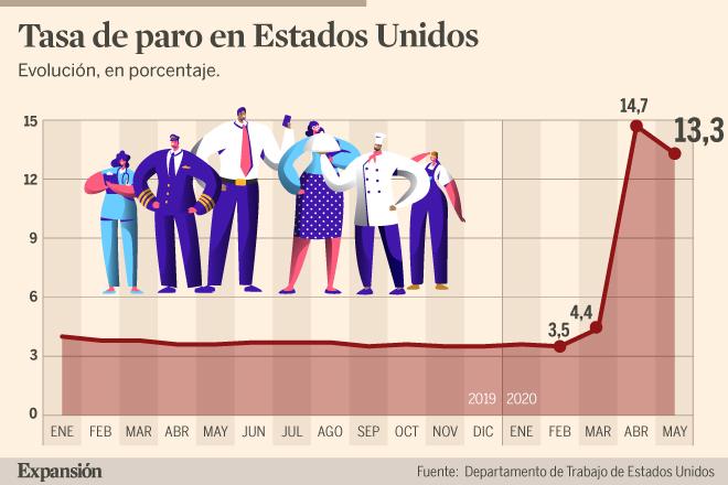 La tasa de empleo logra elevarse en Estados Unidos