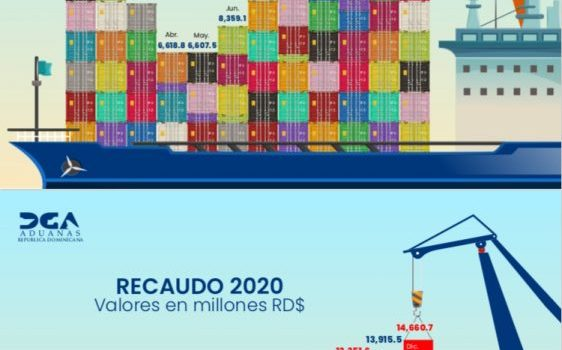 Dirección Aduadas informa recaudaciones en el 2020